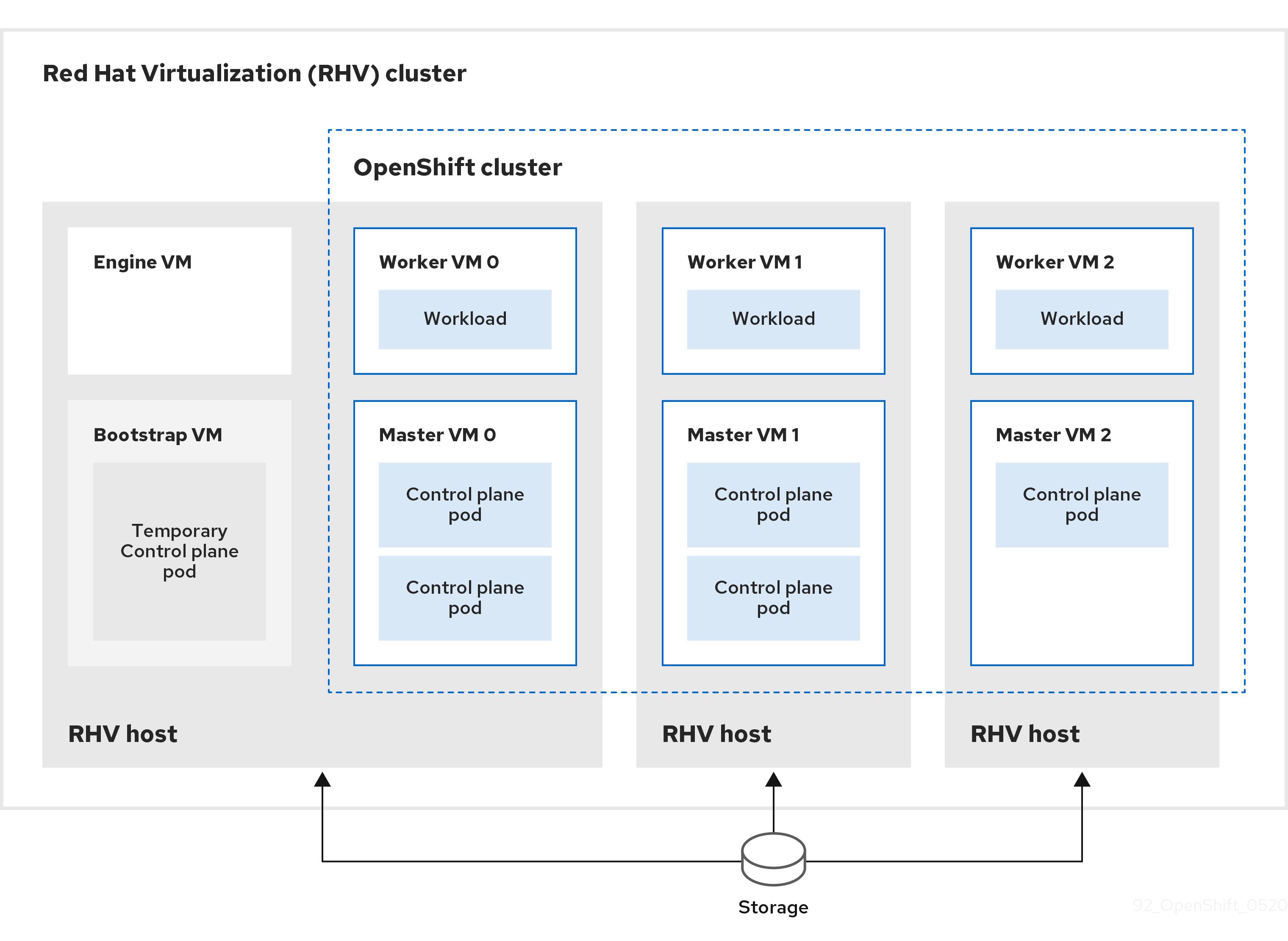 RHV クラスターの OpenShift Container Platform クラスターの図