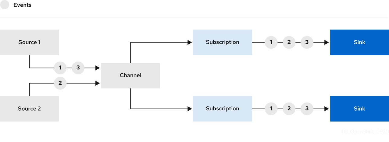 Channel workflow overview