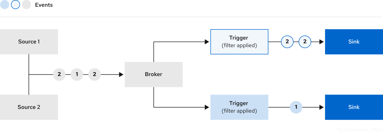 Broker event delivery overview