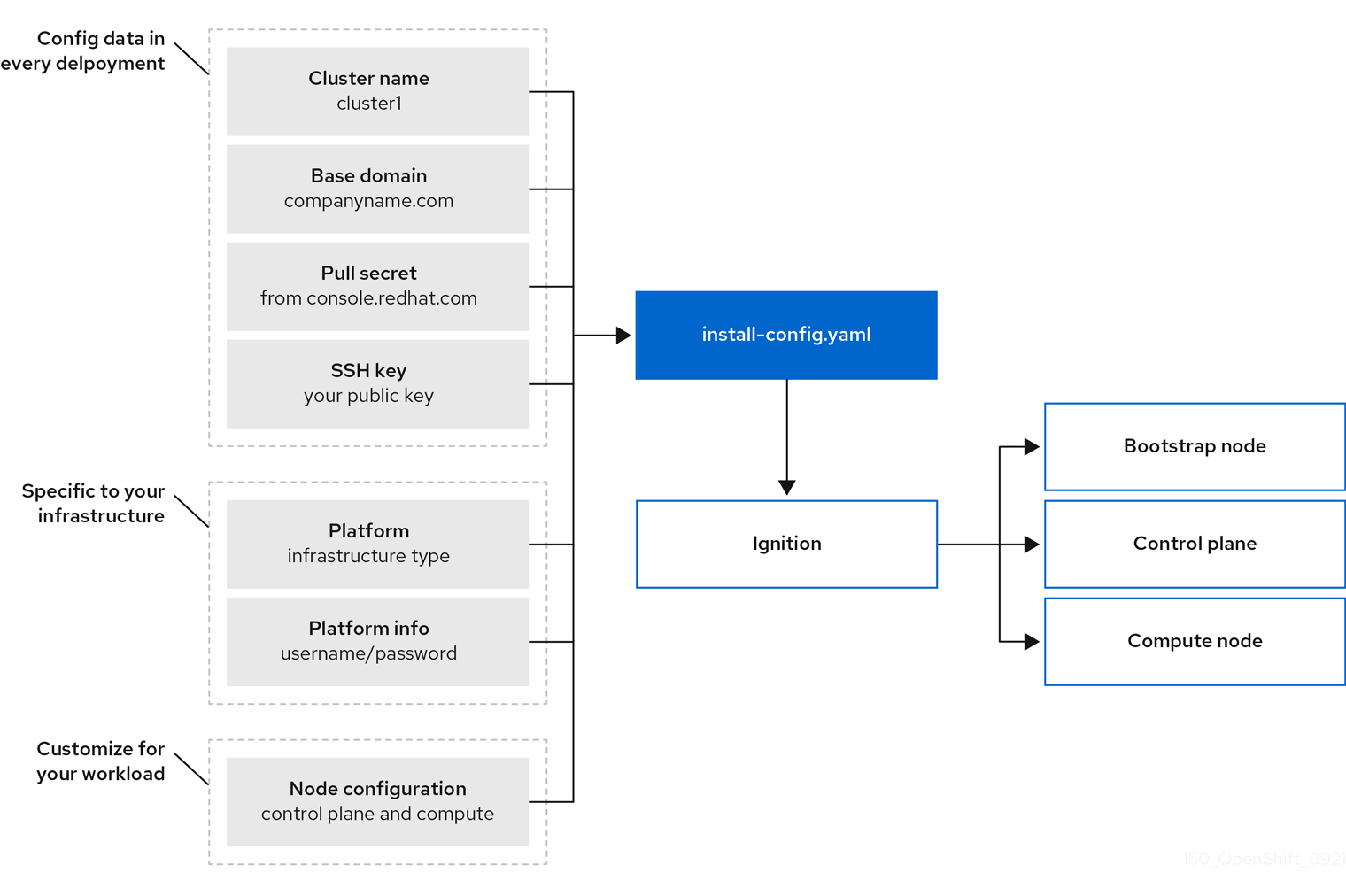 OpenShift Container Platform installation targets and dependencies