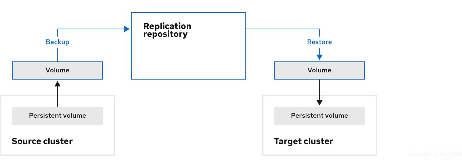 migration PV copy