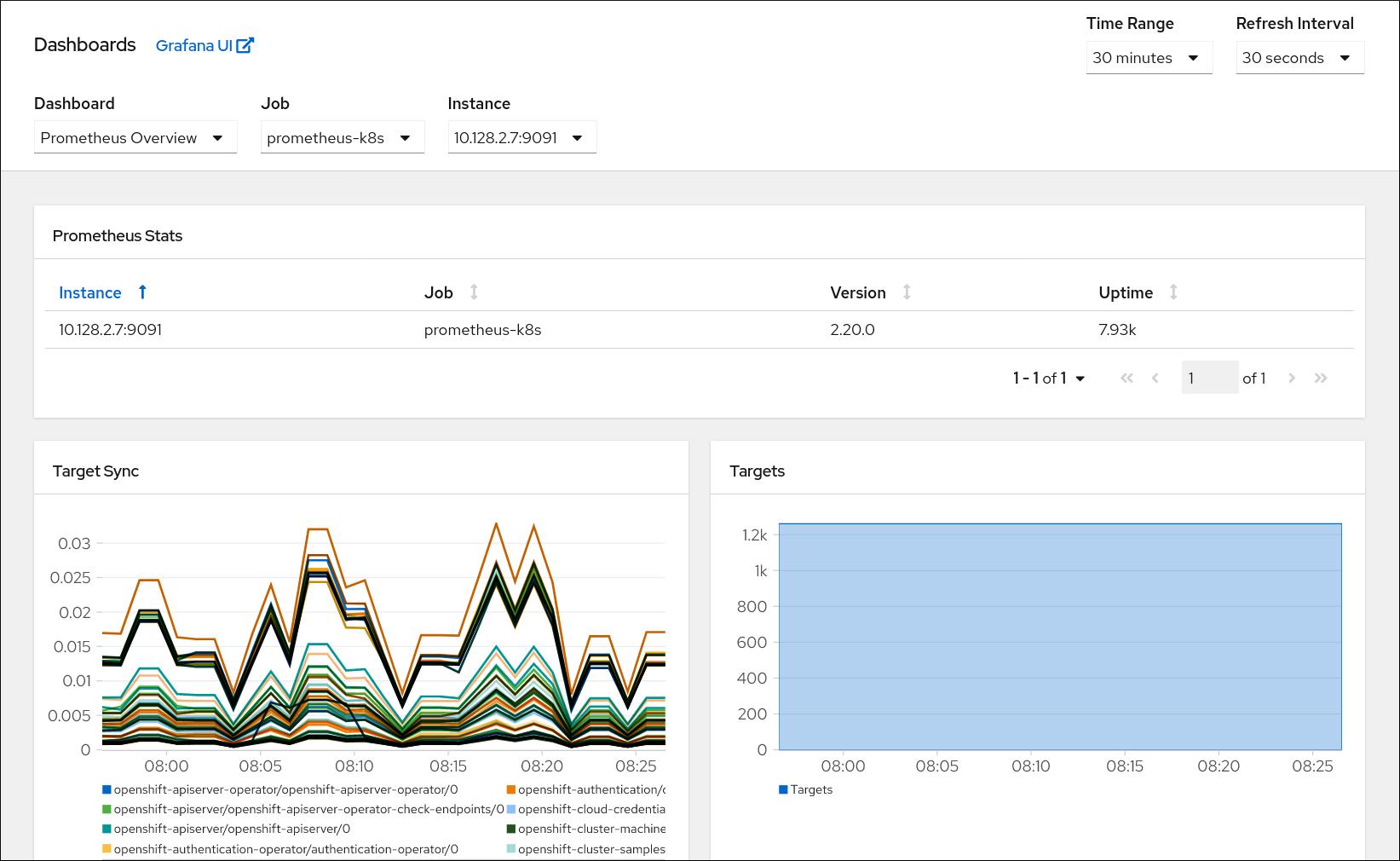 monitoring dashboard administrator