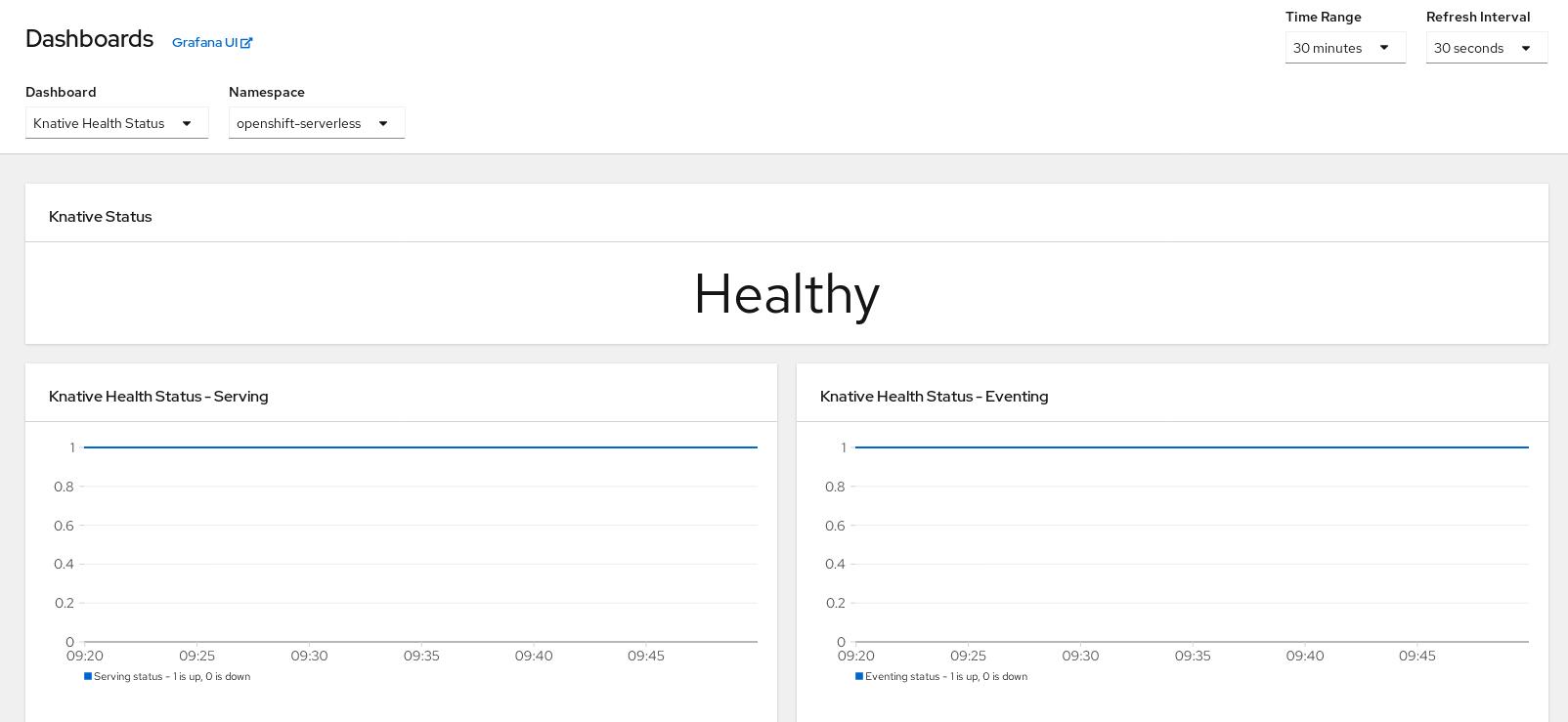 Knative Health Status dashboard