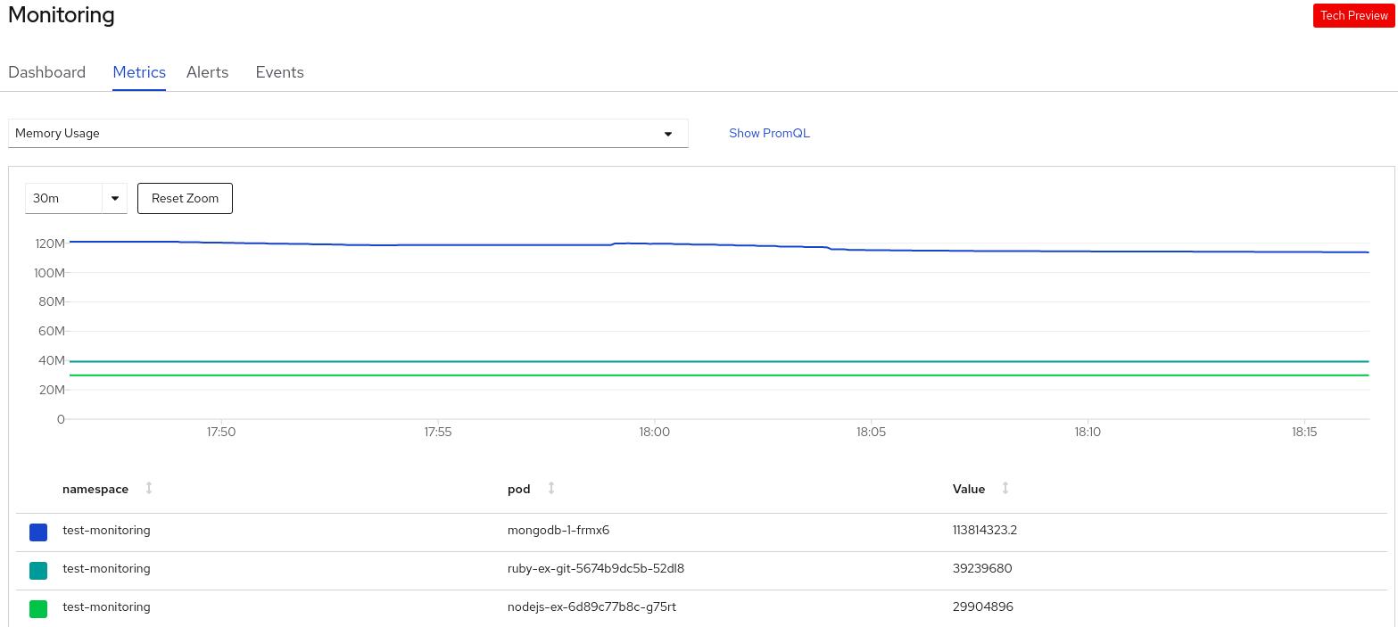 odc project metrics