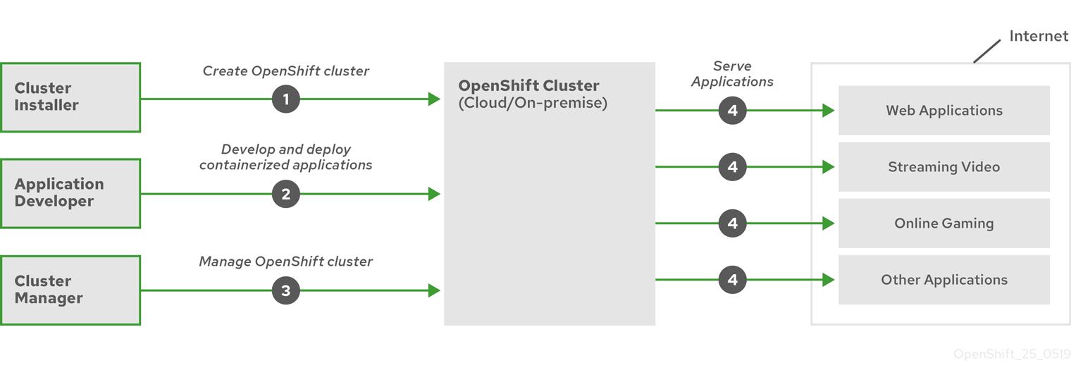 상위 레벨 OpenShift Container Platform 플로우