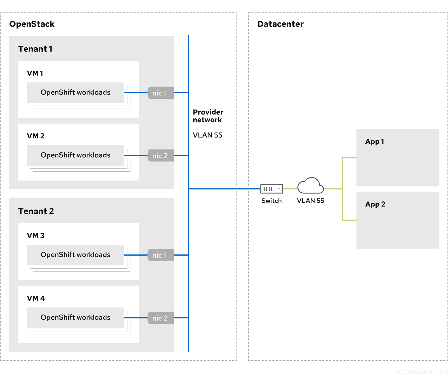 A diagram that depicts four OpenShift workloads on OpenStack. Each workload is connected by its NIC to an external data center by using a provider network.