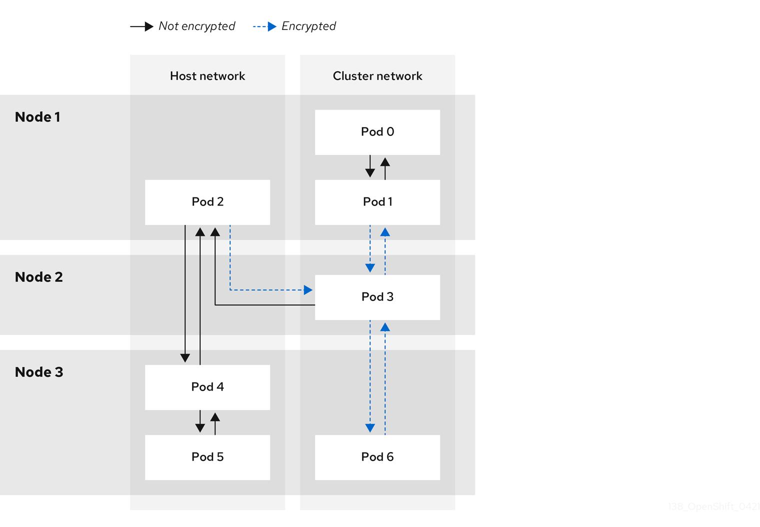 IPsec 암호화 및 암호화되지 않은 트래픽 흐름