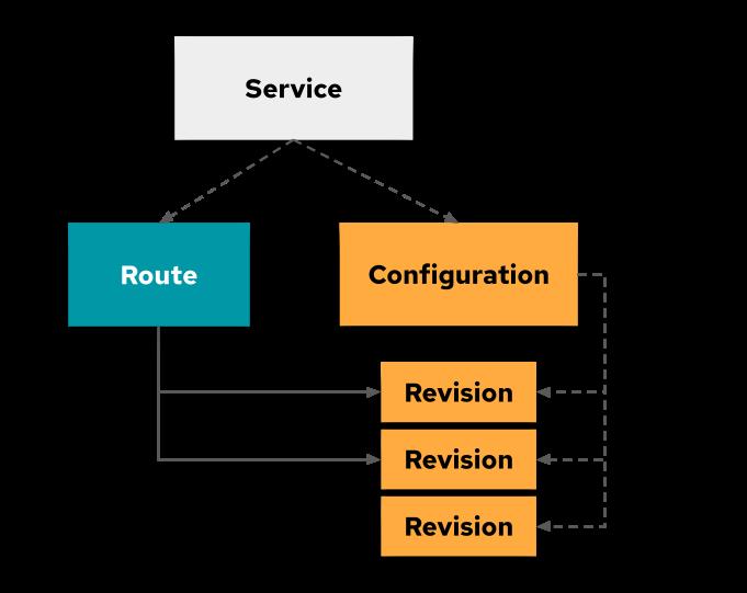 Knative service architecture