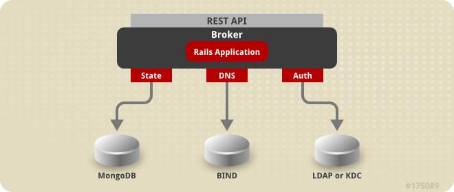 OpenShift Enterprise State Management