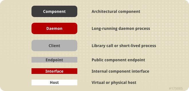OpenShift Enterprise Components Legend