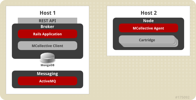 Simplified OpenShift Enterprise Installation Topology