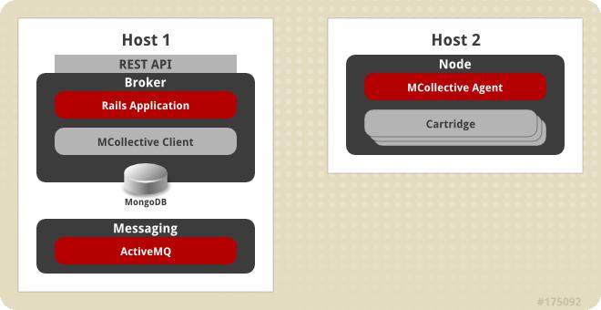 Deployment Guide - Red Hat Customer Portal