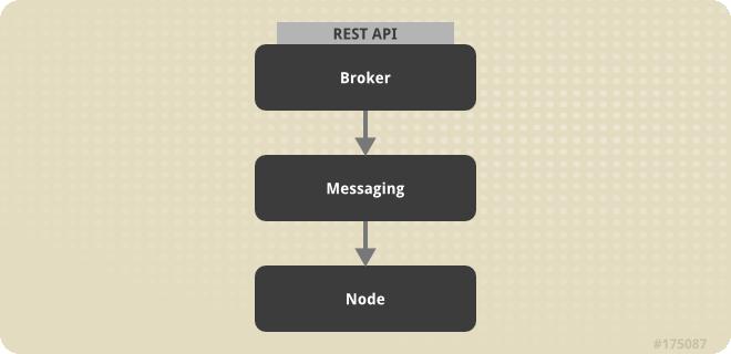 OpenShift Enterprise Host Types