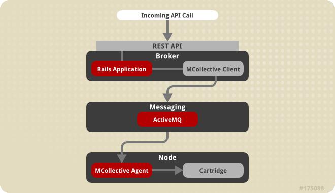 OpenShift Enterprise Communication Mechanisms