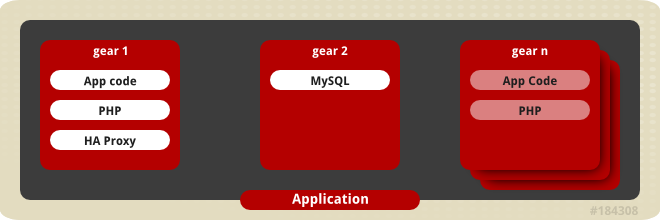Cartridges on Gears in a Scaling Application