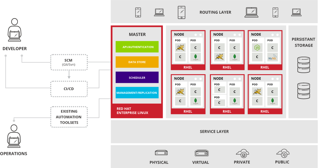 openshift enterprise 3 0 architecture red hat customer
