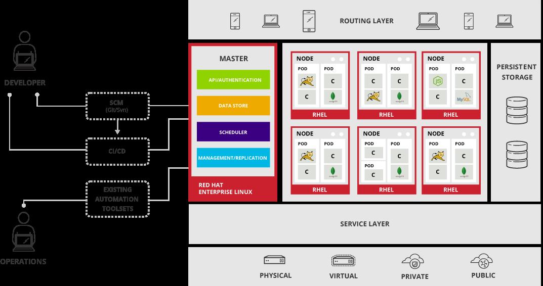 OpenShift Enterprise Architecture Overview