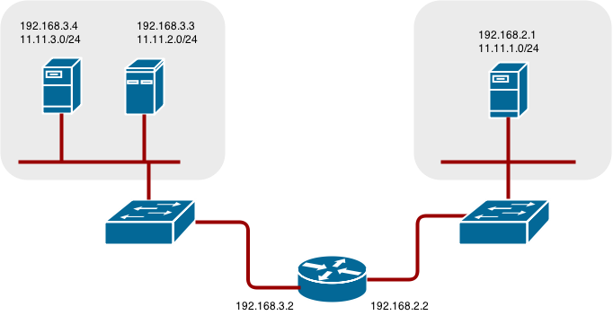 Installation and Configuration - Red Hat Customer Portal