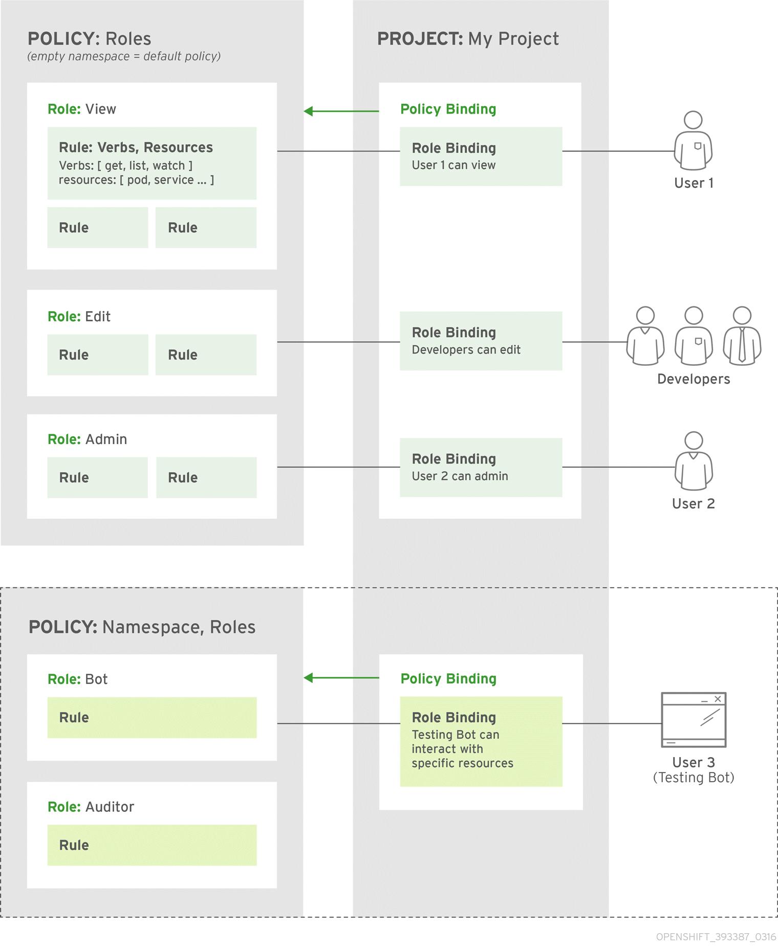 OpenShift Enterprise Authorization Policy