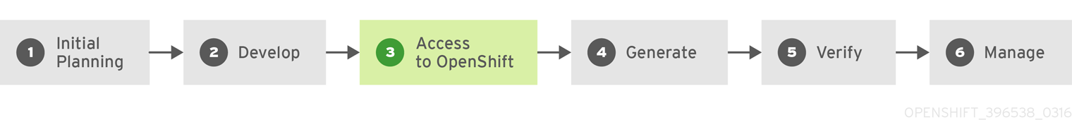Developing then deploying on OpenShift Enterprise