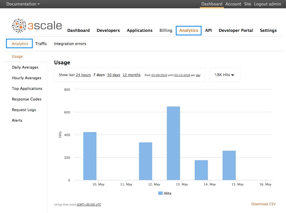 Analytics usage