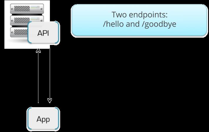 Echo API diagram
