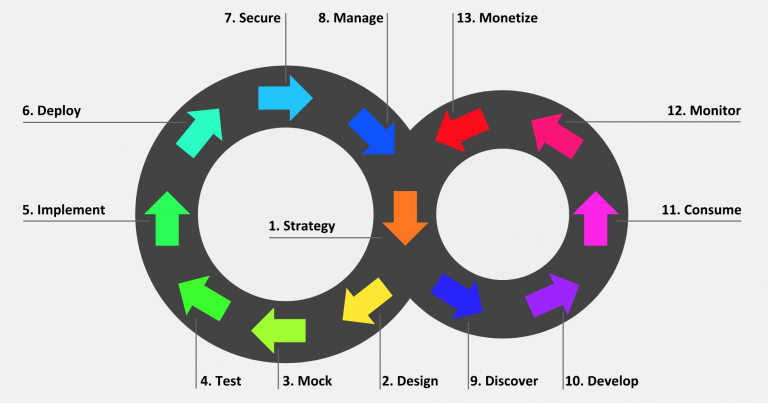 API lifecycle stages