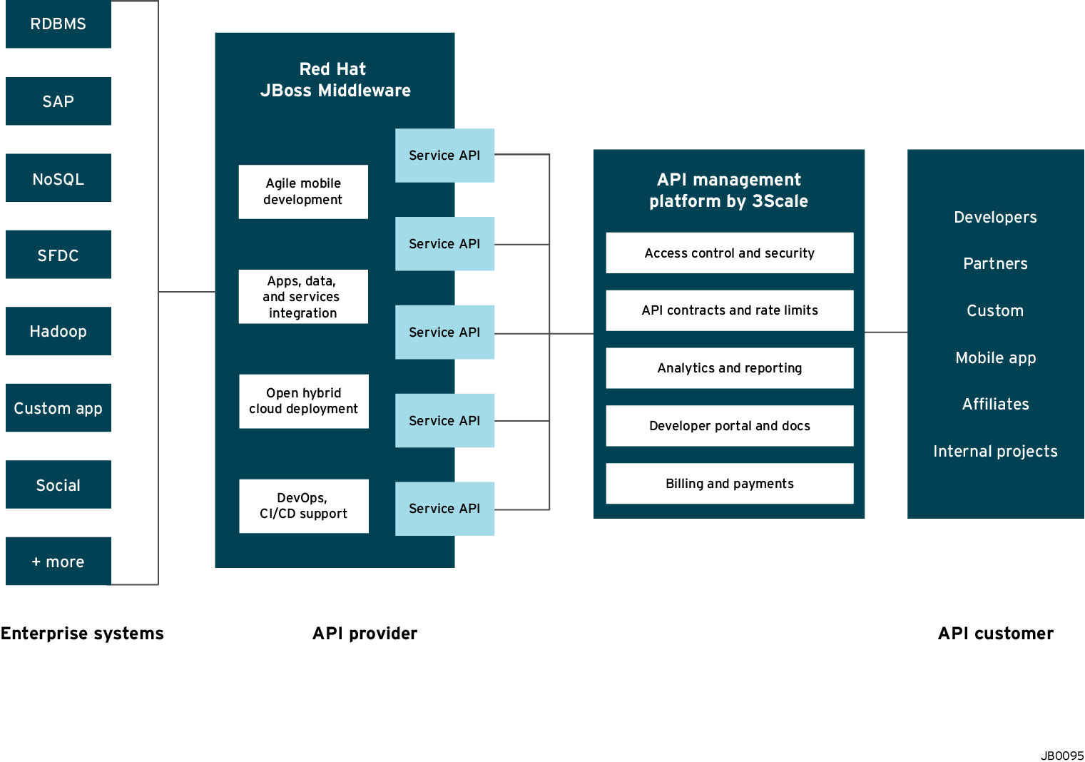 Red Hat and 3scale joint API solution