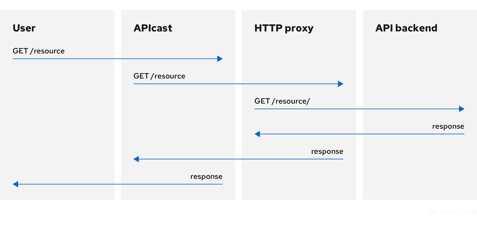 Proxy Service policy request flow