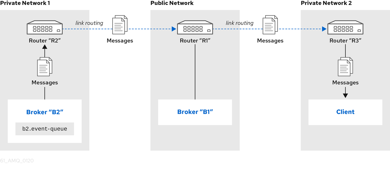 Network isolation with link routing