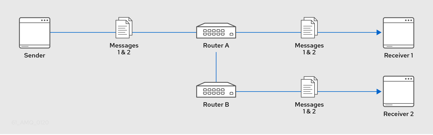Multicast Message Routing