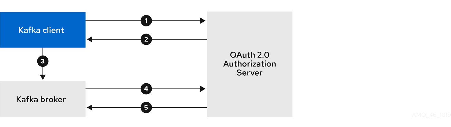 Client using client ID and secret with broker delegating validation to authorization server