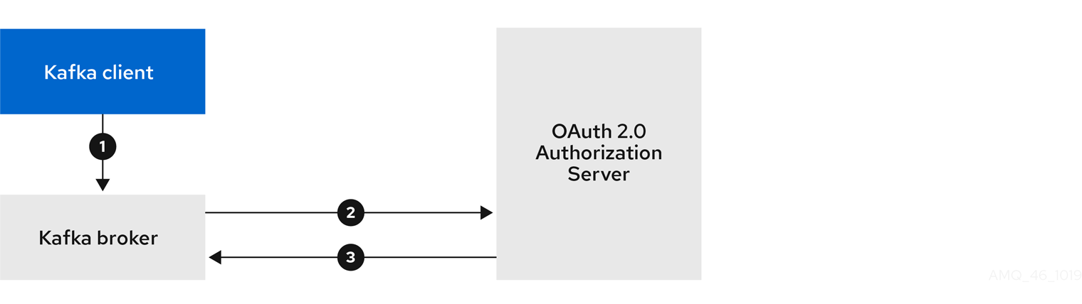 Client using long-lived access token with broker delegating validation to authorization server