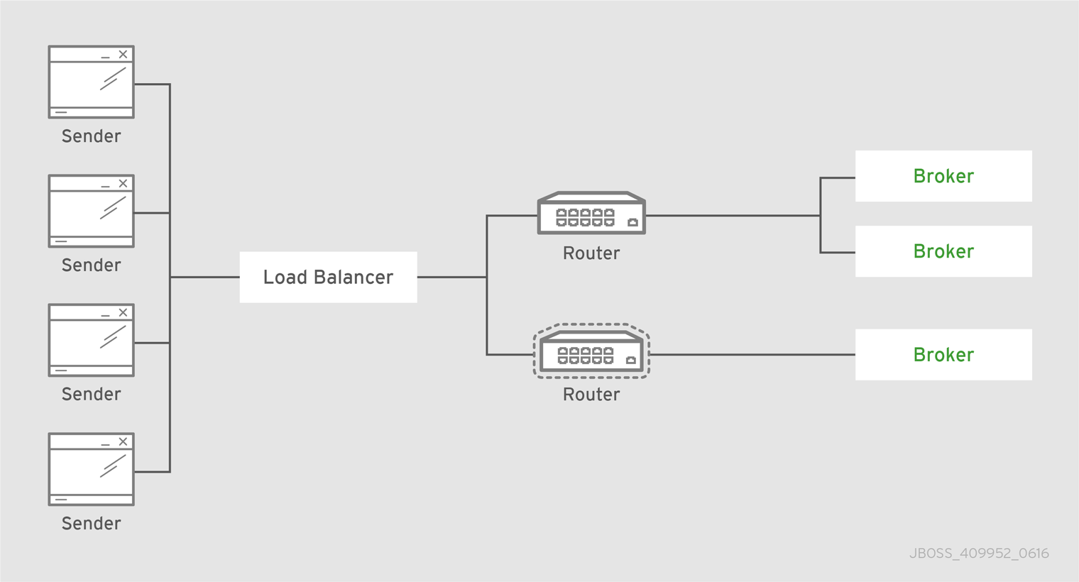 Two routers behind a load balancer