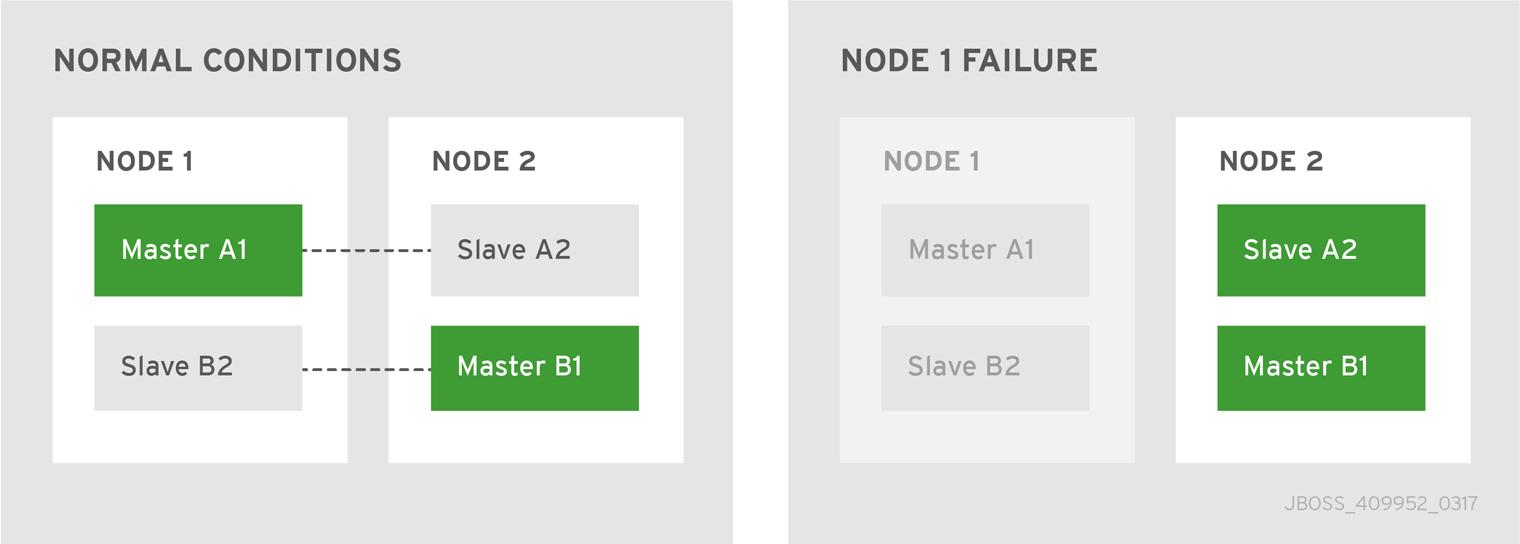 Master-slave pair