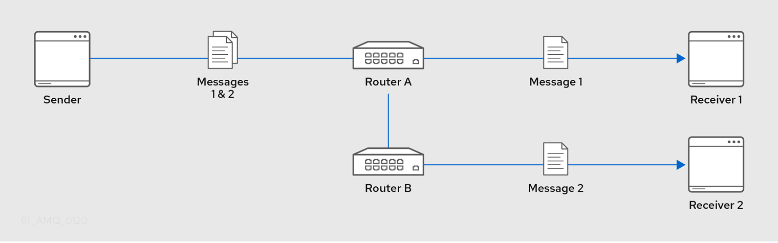 Balanced Message Routing