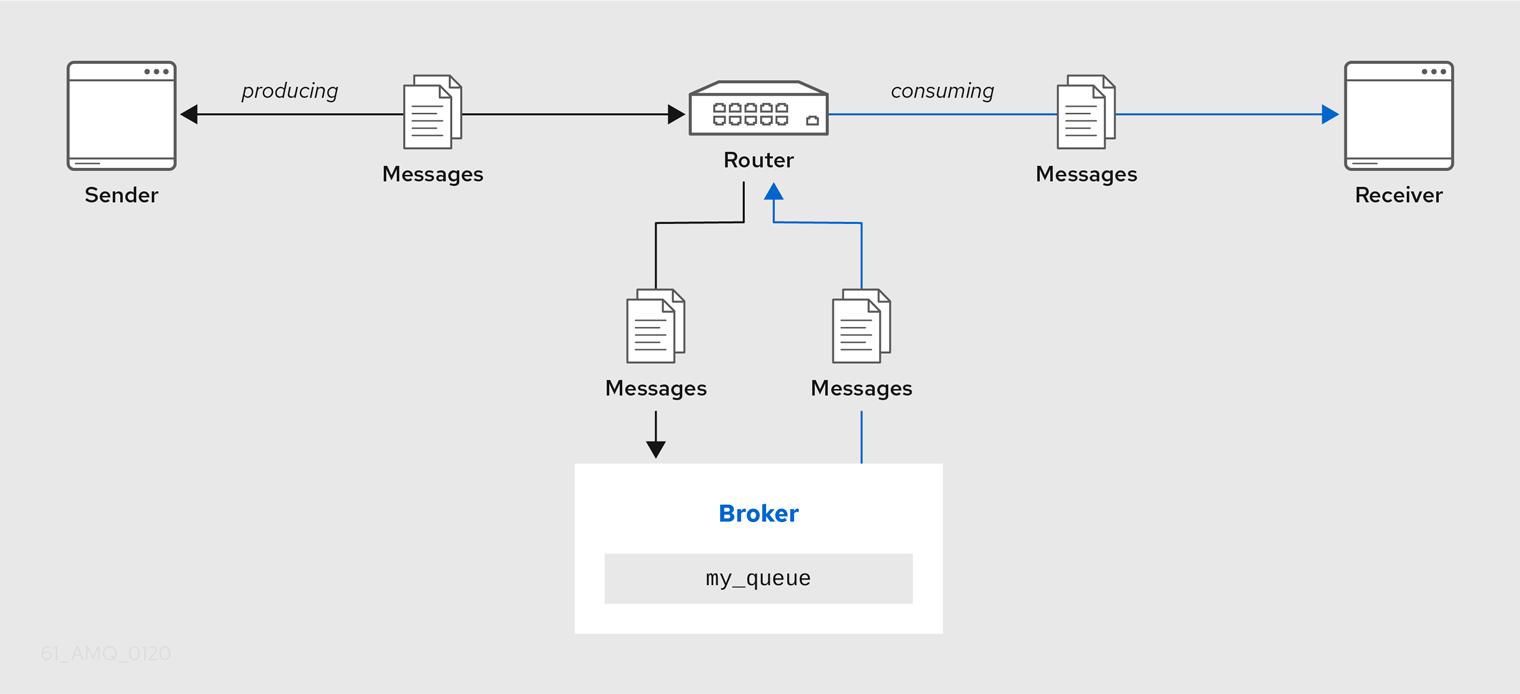 Brokered Messaging