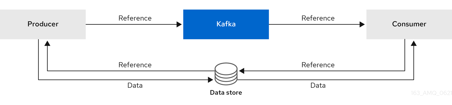 Image of reference-based messaging flow