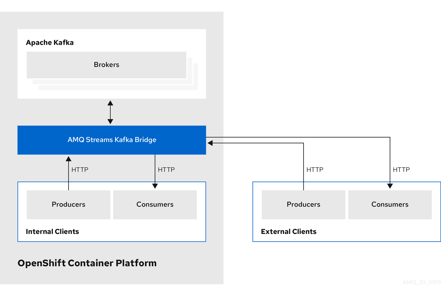 Internal and external HTTP producers and consumers exchange data with the Kafka brokers through the Kafka Bridge