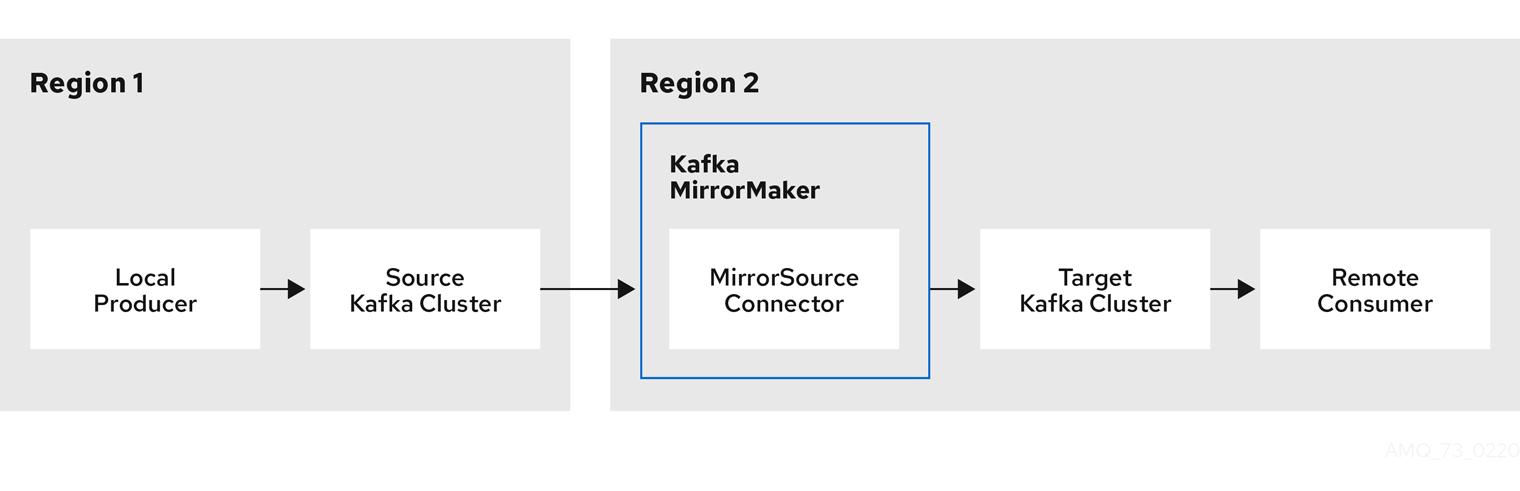 MirrorMaker 2.0 replication between a Kafka cluster in Region 1 and a Kafka cluster in Region 2