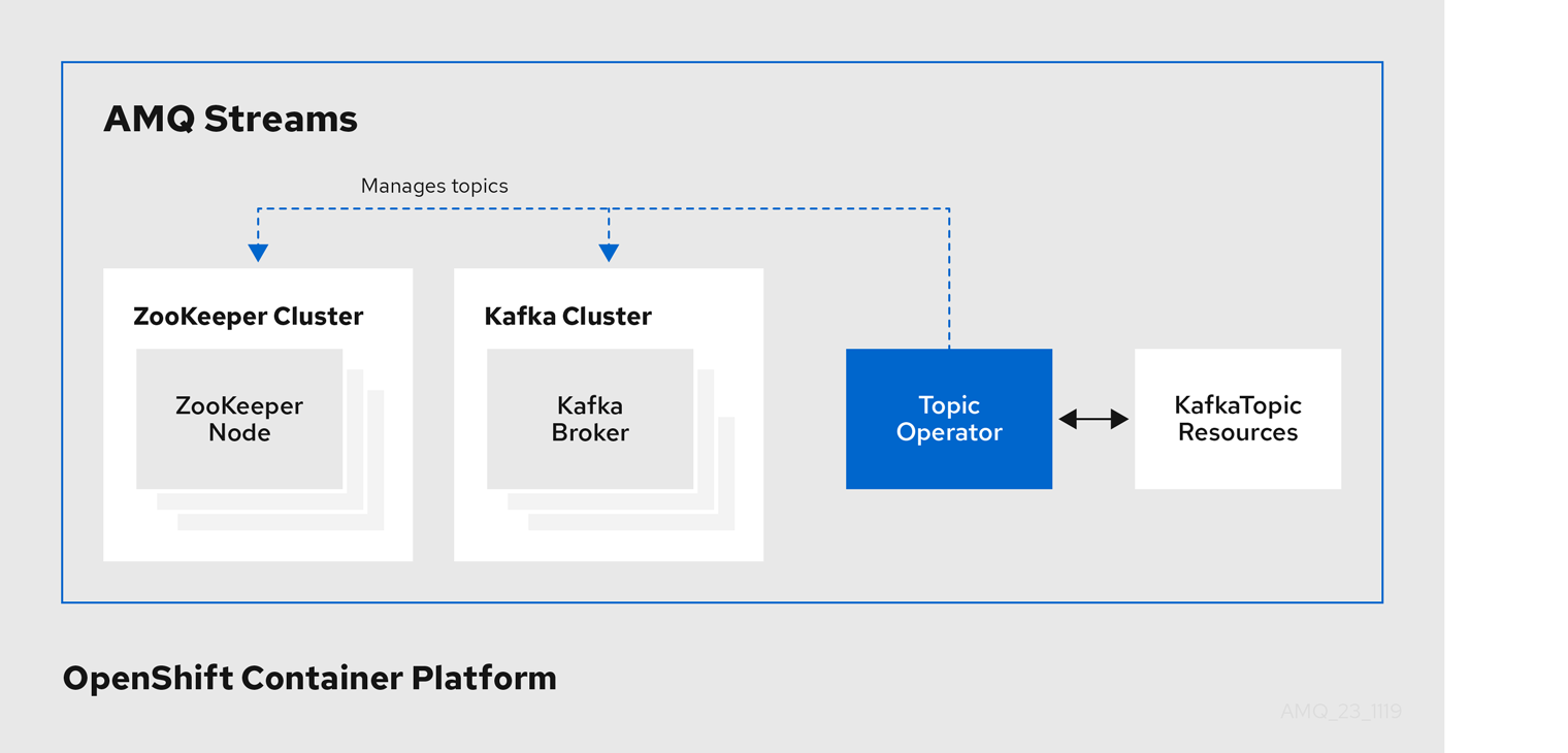 The Topic Operator manages topics for a Kafka cluster via KafkaTopic resources
