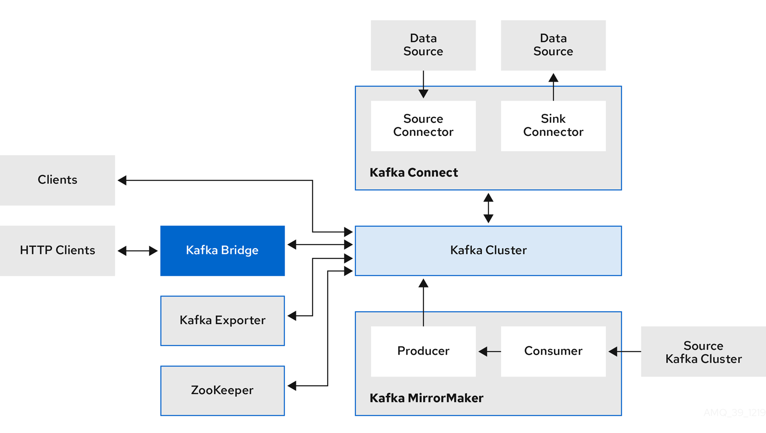Data flows between several Kafka components and the Kafka cluster. See the component descriptions after this image.