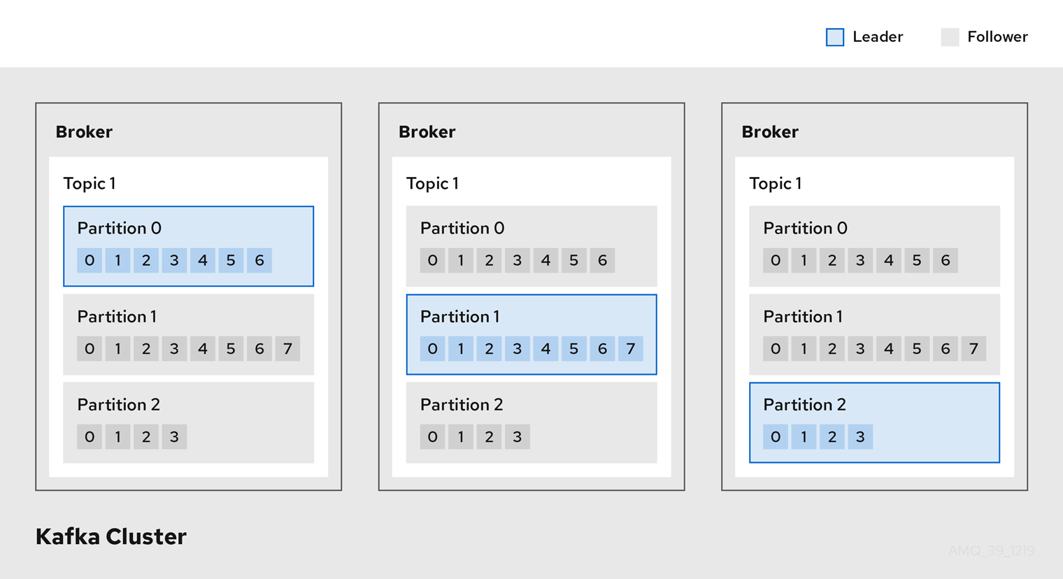 Kafka brokers and topics inside a Kafka cluster showing the partition leader of each topic