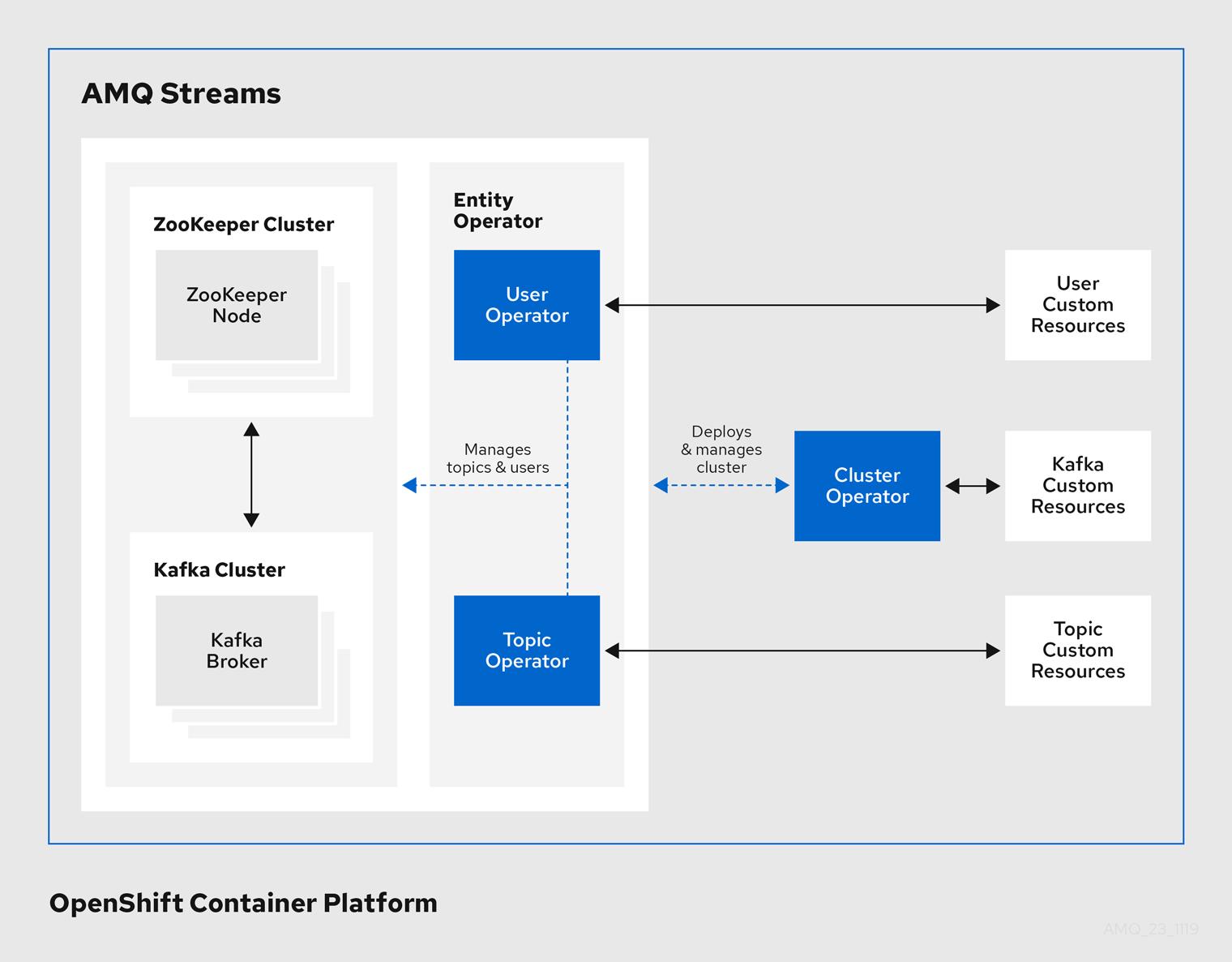 Operators within the AMQ Streams architecture