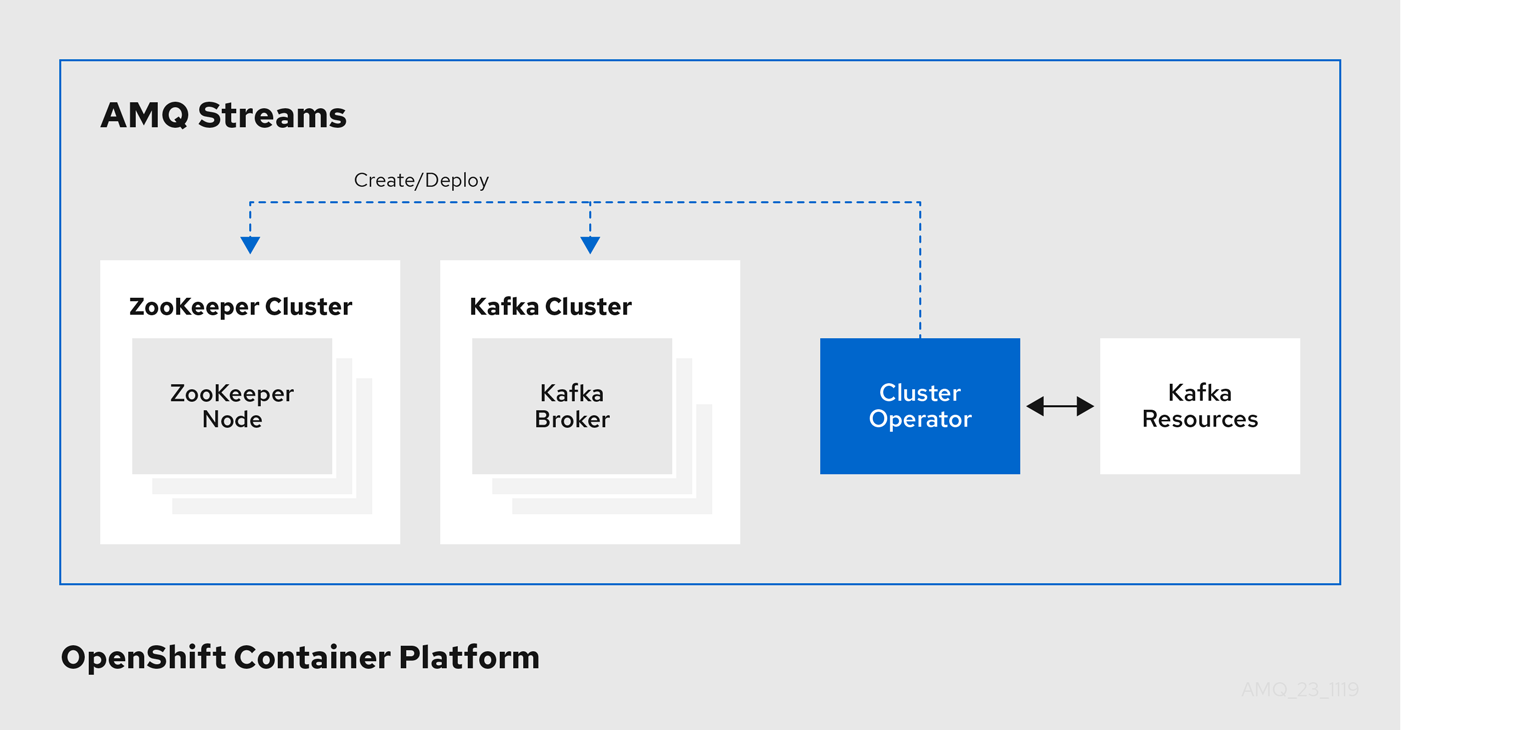 The Cluster Operator creates and deploys Kafka and ZooKeeper clusters