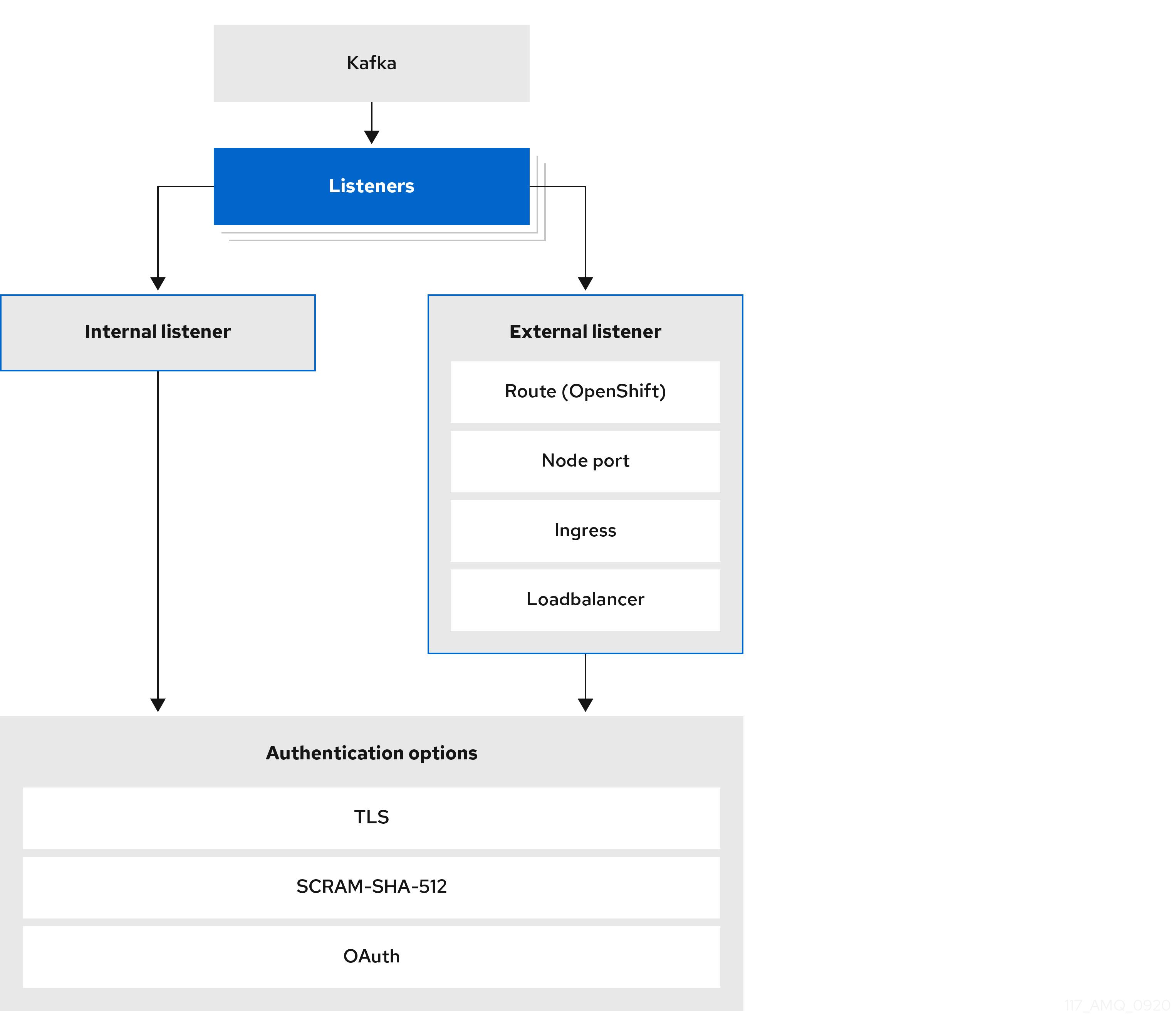 options for listener authentication configuration