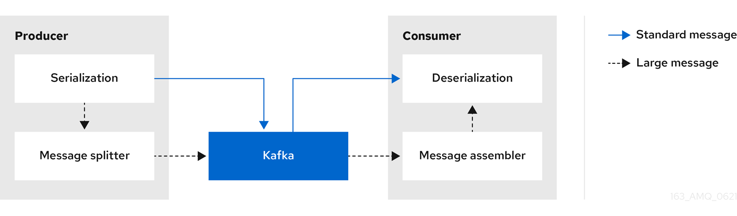 Image of inline messaging flow