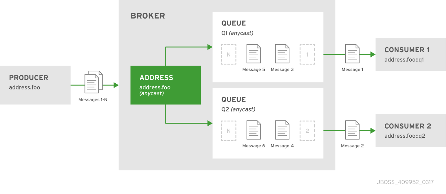 Using AMQ Broker - Red Hat Customer Portal