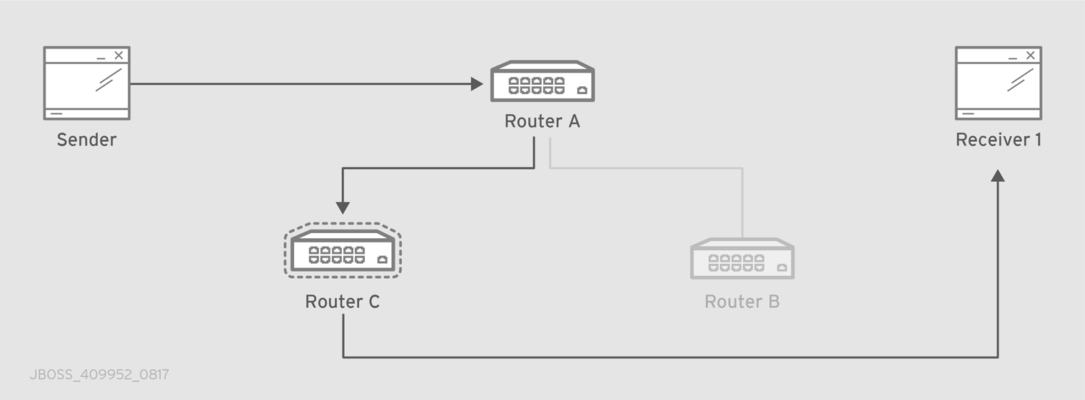 Path Redundancy after Router Failure