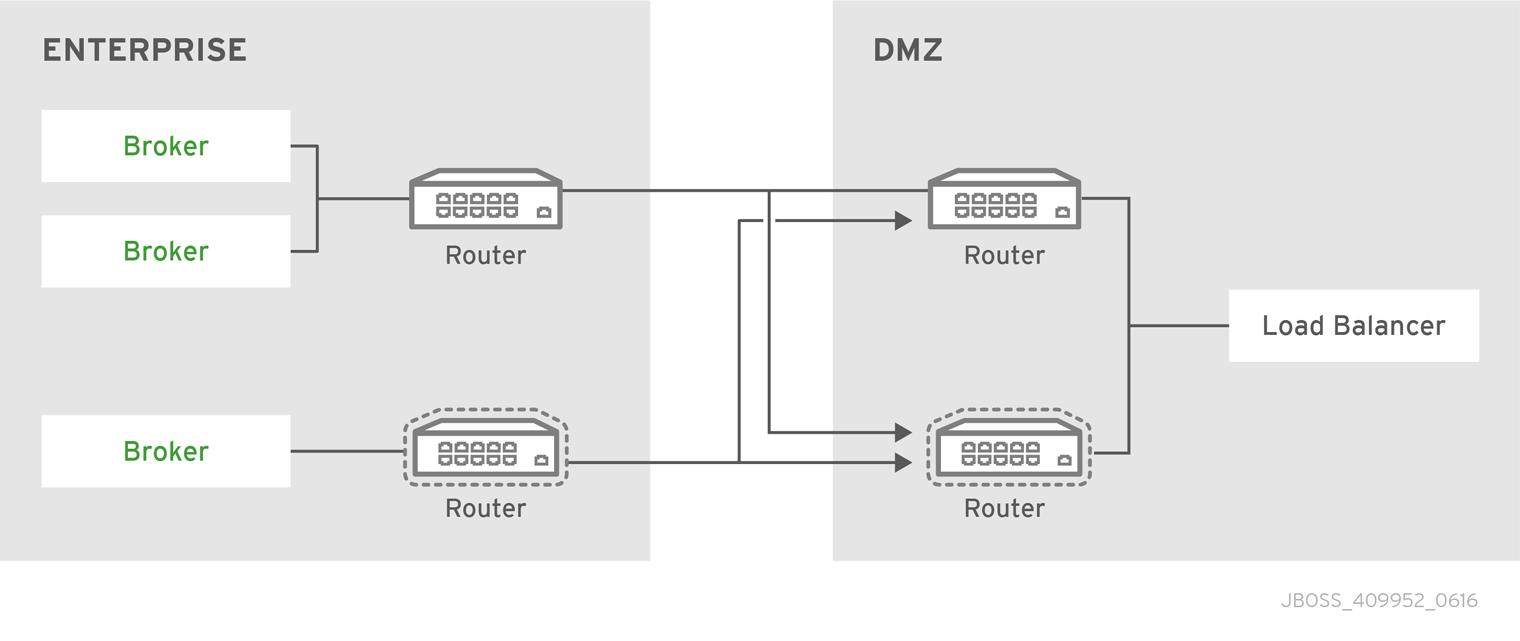 Two routers in a DMZ